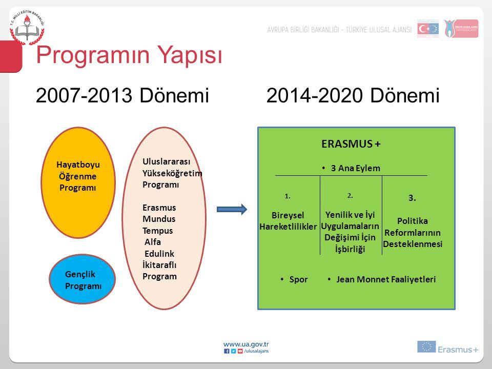 Programın Yapısı 2007-2013 Dönemi 2014-2020 Dönemi ERASMUS +