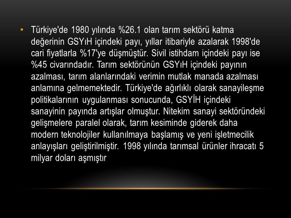 Türkiye de 1980 yılında %26.1 olan tarım sektörü katma değerinin GSYıH içindeki payı, yıllar itibariyle azalarak 1998 de cari fiyatlarla %17 ye düşmüştür.