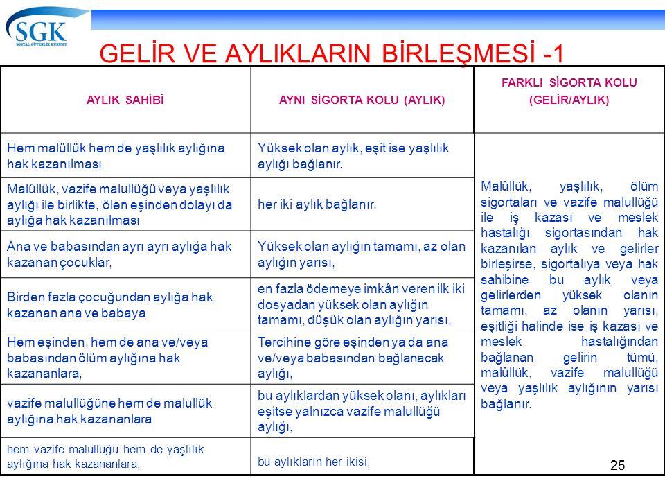 GELİR VE AYLIKLARIN BİRLEŞMESİ -1