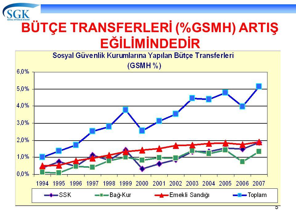 BÜTÇE TRANSFERLERİ (%GSMH) ARTIŞ EĞİLİMİNDEDİR