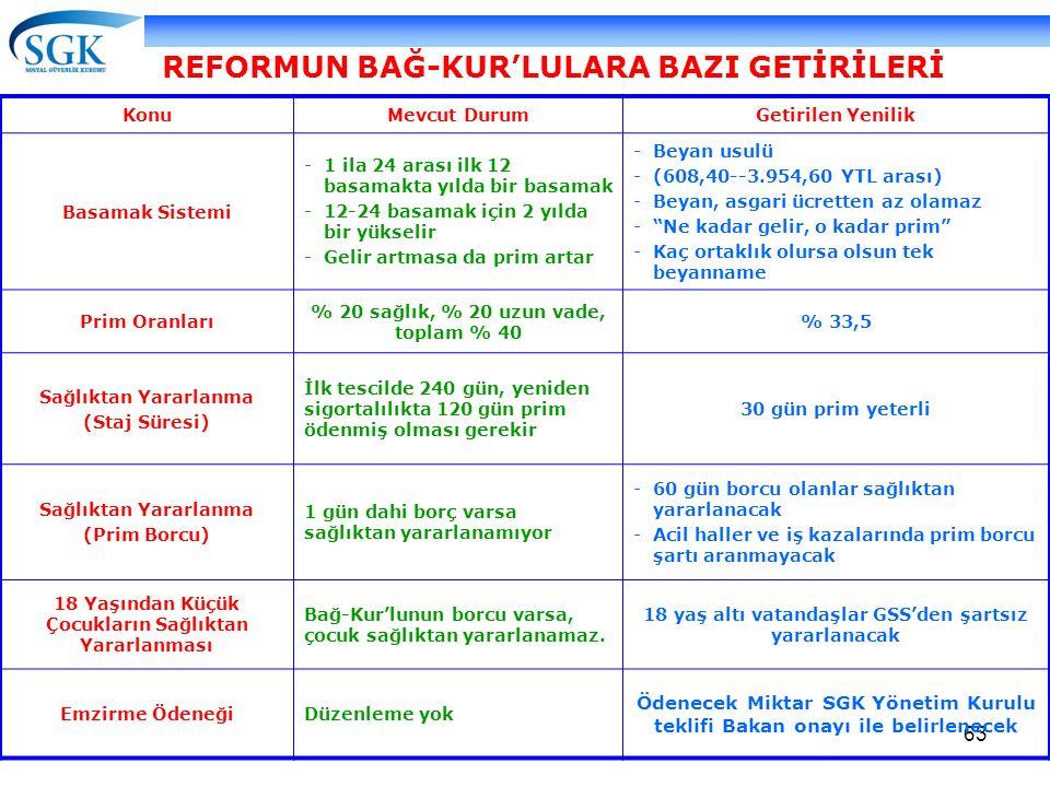 REFORMUN BAĞ-KUR'LULARA BAZI GETİRİLERİ
