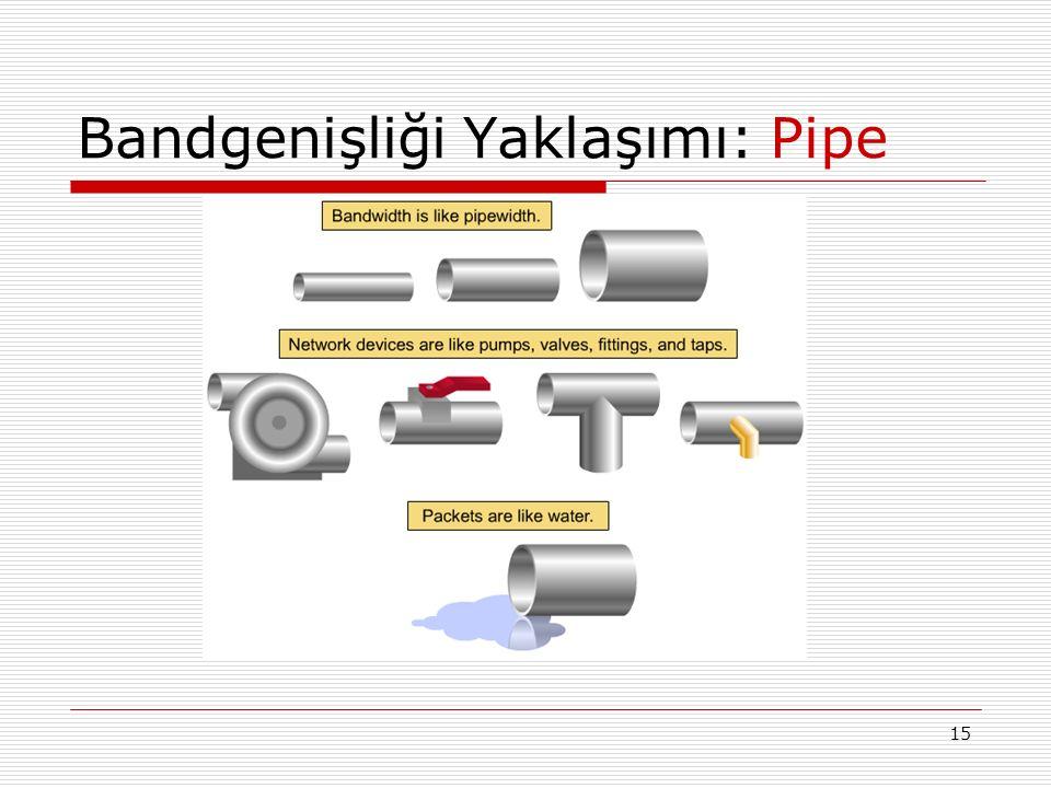 Bandgenişliği Yaklaşımı: Pipe