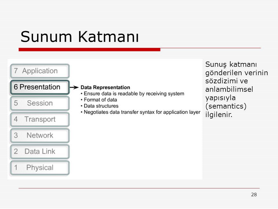 Sunum Katmanı Sunuş katmanı gönderilen verinin sözdizimi ve anlambilimsel yapısıyla (semantics) ilgilenir.