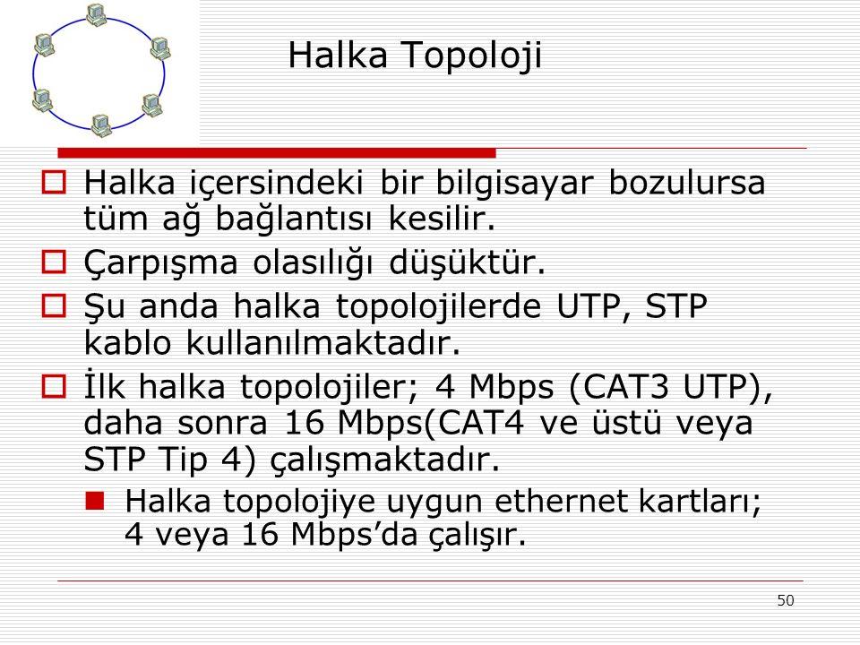 Halka Topoloji Halka içersindeki bir bilgisayar bozulursa tüm ağ bağlantısı kesilir. Çarpışma olasılığı düşüktür.