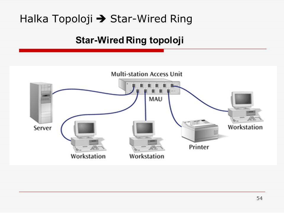 Halka Topoloji  Star-Wired Ring