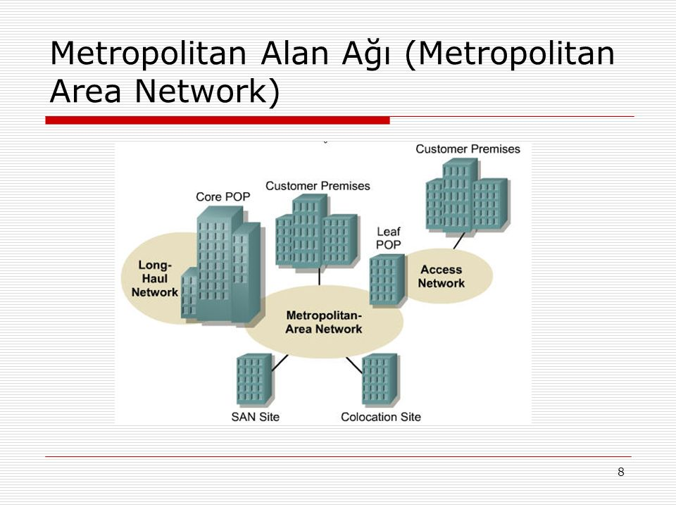 Metropolitan Alan Ağı (Metropolitan Area Network)