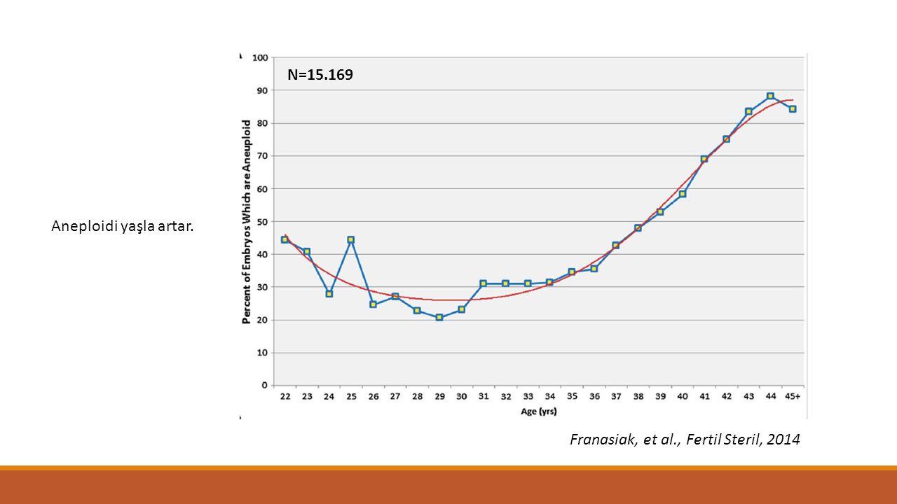 N=15.169 Aneploidi yaşla artar. Franasiak, et al., Fertil Steril, 2014