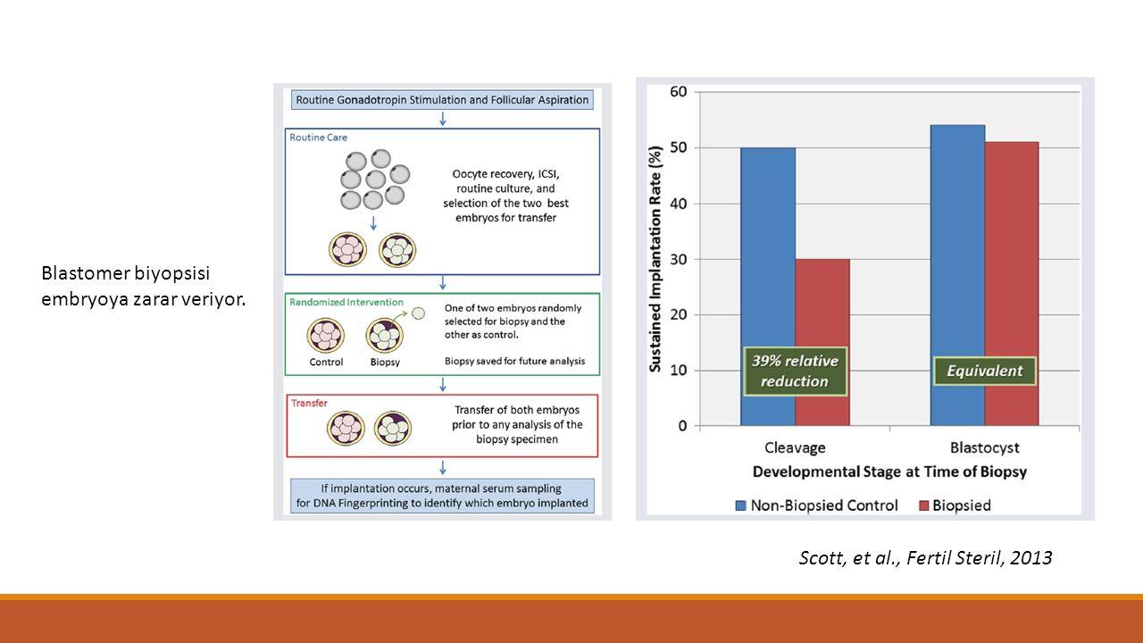 Blastomer biyopsisi embryoya zarar veriyor. Scott, et al., Fertil Steril, 2013
