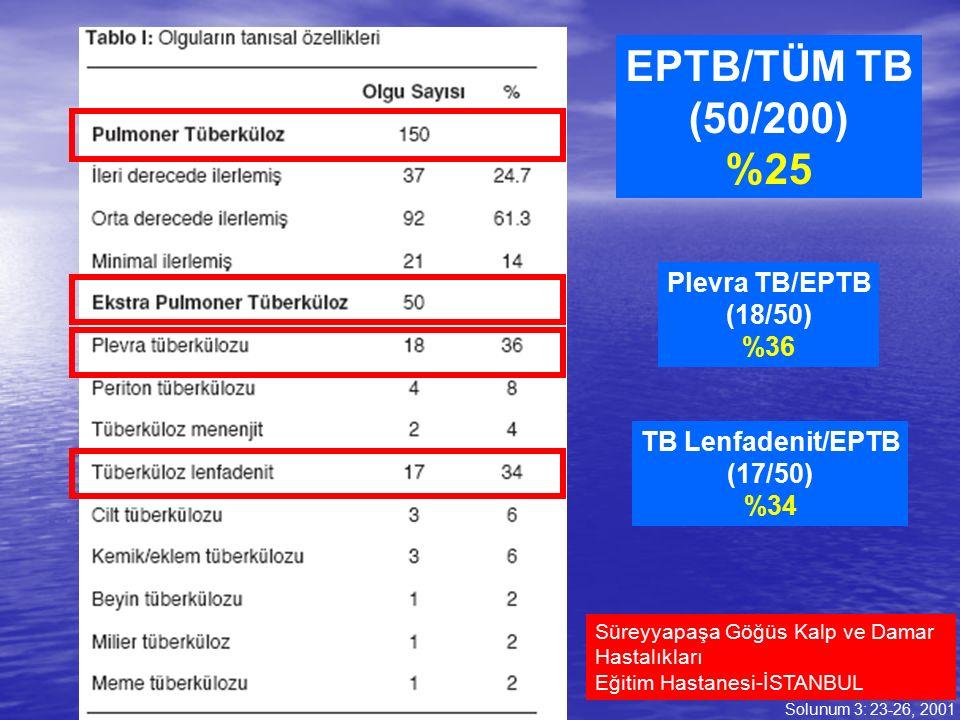 EPTB/TÜM TB (50/200) %25 Plevra TB/EPTB (18/50) %36 TB Lenfadenit/EPTB