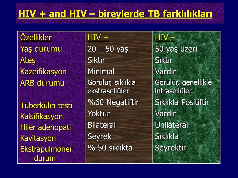 HIV + and HIV – bireylerde TB farklılıkları