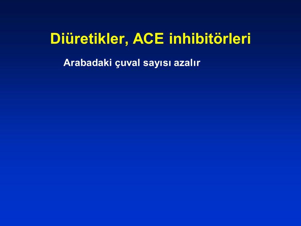 Diüretikler, ACE inhibitörleri