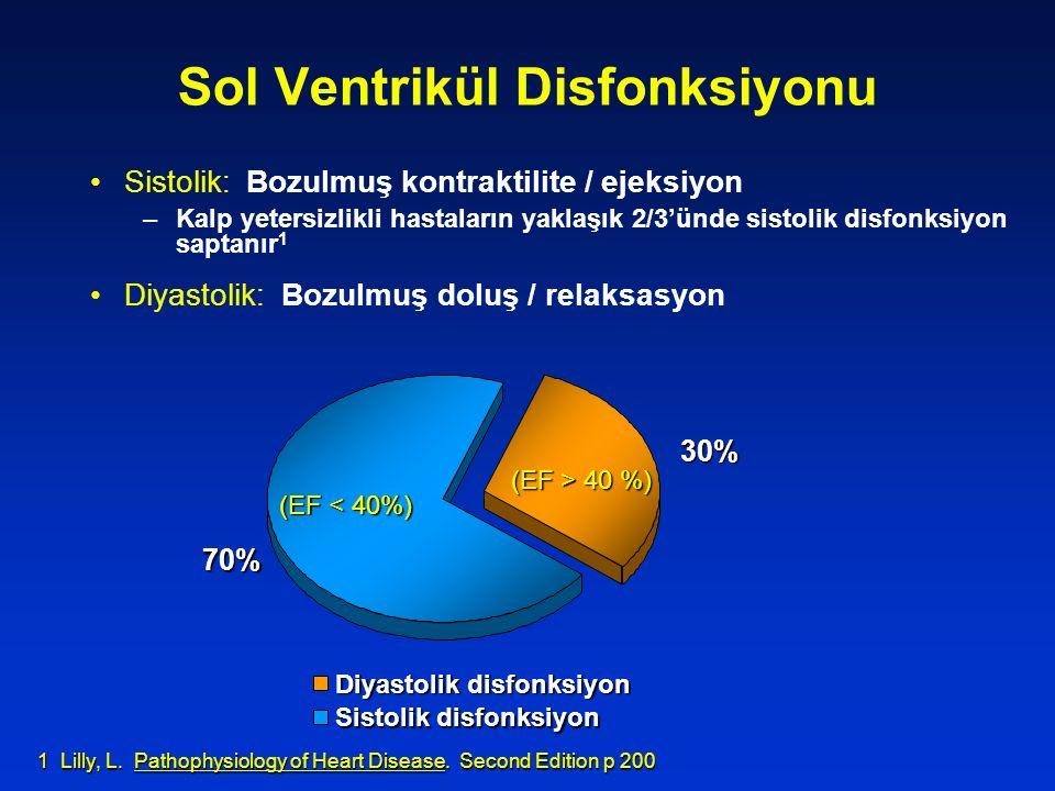 Sol Ventrikül Disfonksiyonu