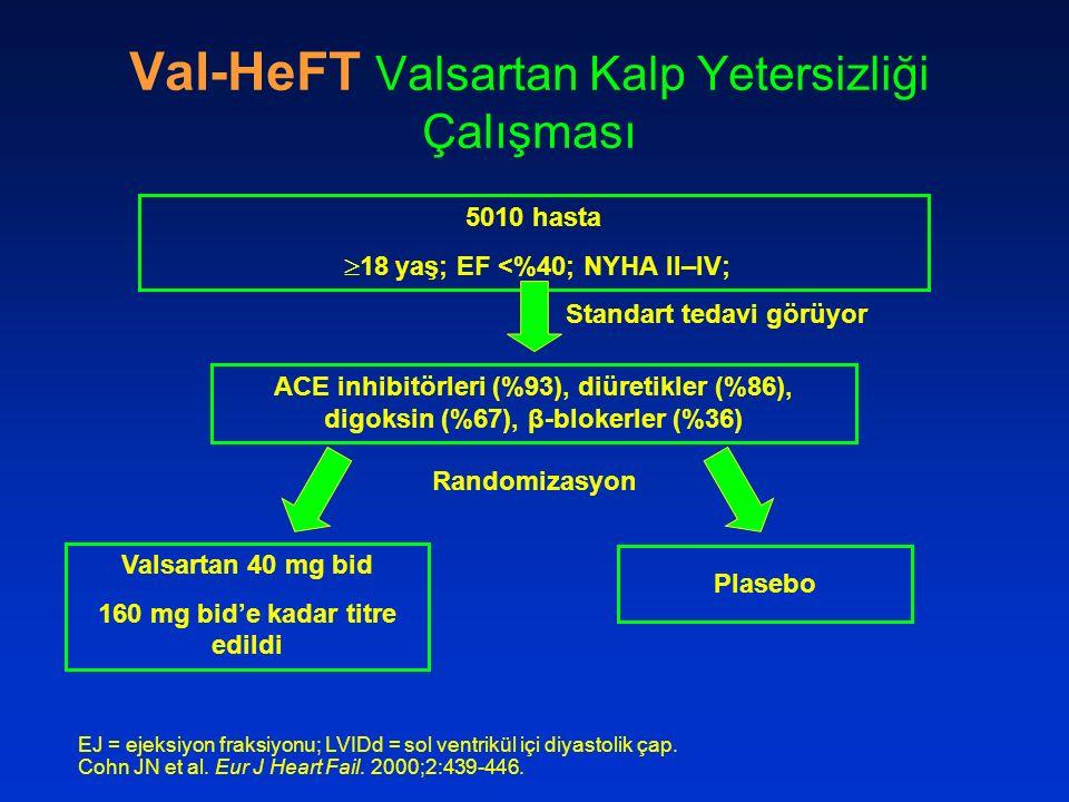Val-HeFT Valsartan Kalp Yetersizliği Çalışması