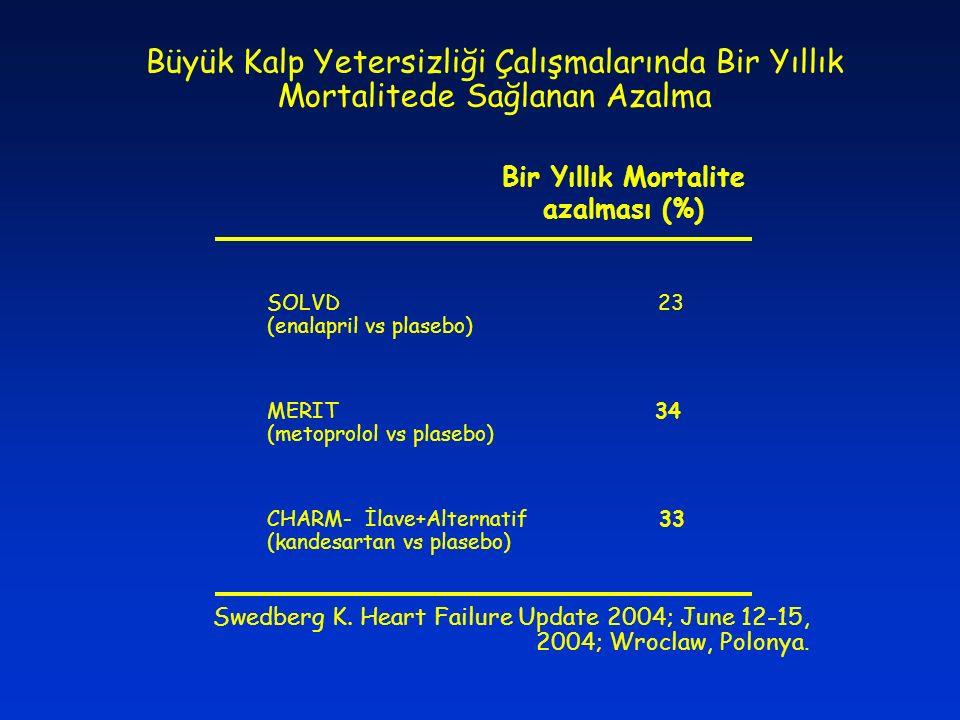 Bir Yıllık Mortalite azalması (%)