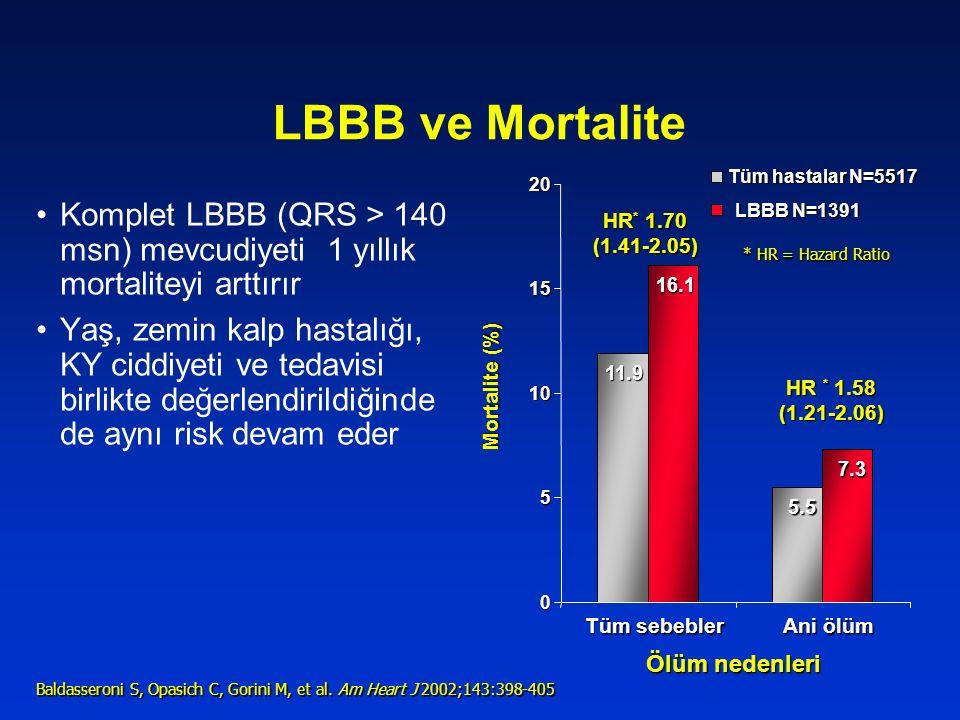 LBBB ve Mortalite Tüm hastalar N=5517. 20. Komplet LBBB (QRS > 140 msn) mevcudiyeti 1 yıllık mortaliteyi arttırır.