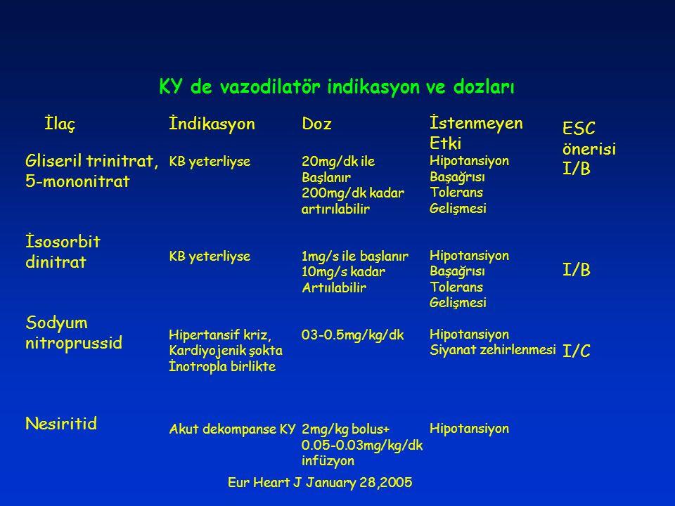 KY de vazodilatör indikasyon ve dozları