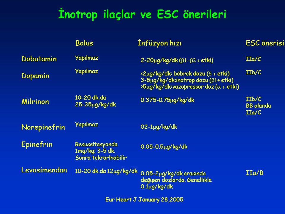 İnotrop ilaçlar ve ESC önerileri