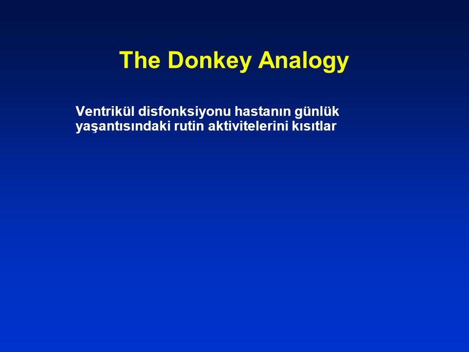 The Donkey Analogy Ventrikül disfonksiyonu hastanın günlük yaşantısındaki rutin aktivitelerini kısıtlar.