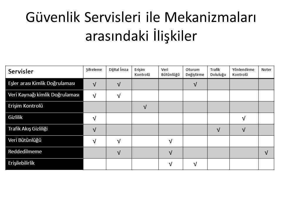 Güvenlik Servisleri ile Mekanizmaları arasındaki İlişkiler