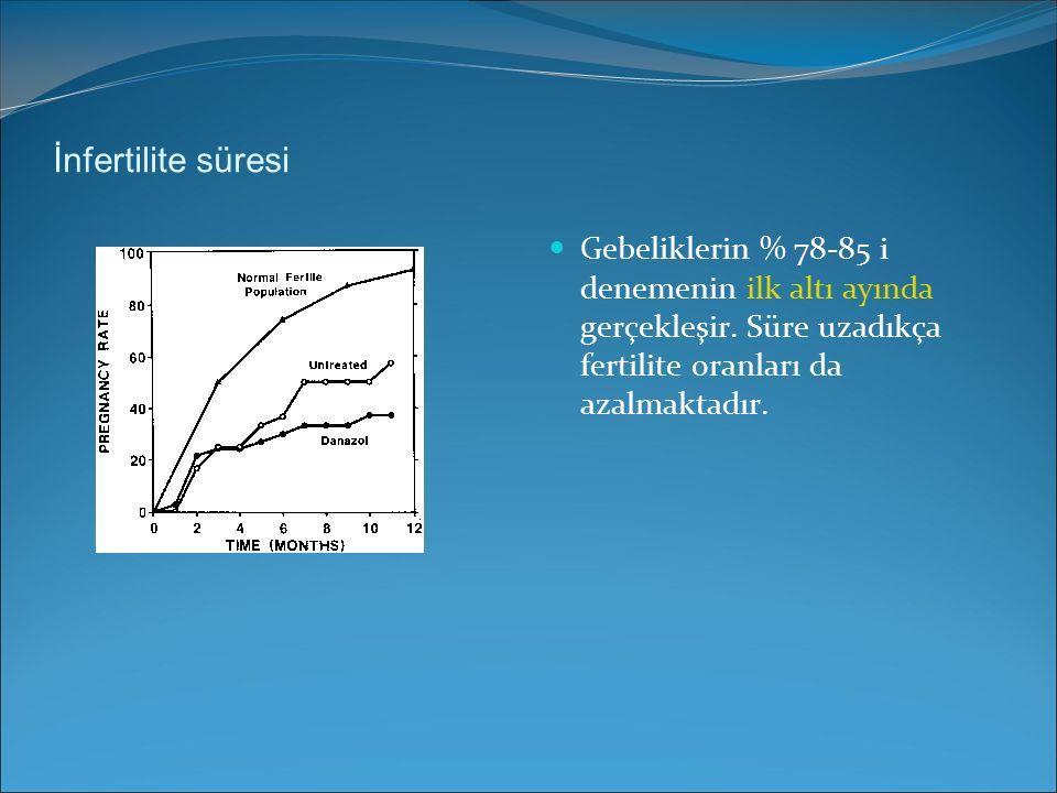 İnfertilite süresi Gebeliklerin % 78-85 i denemenin ilk altı ayında gerçekleşir.