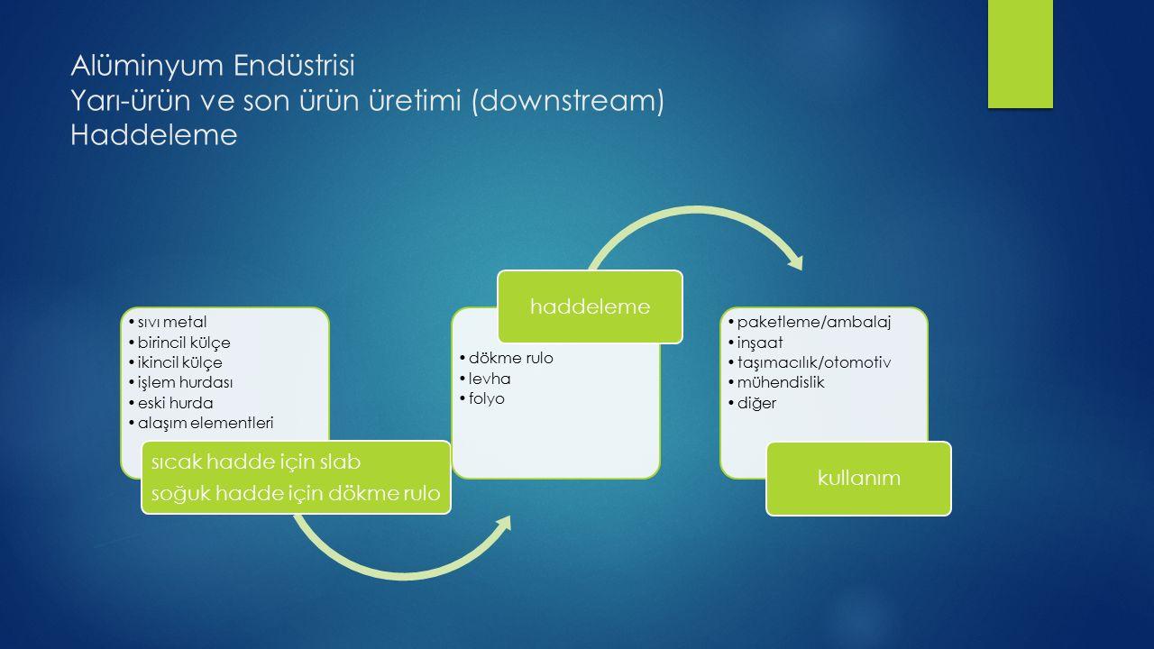 Alüminyum Endüstrisi Yarı-ürün ve son ürün üretimi (downstream) Haddeleme