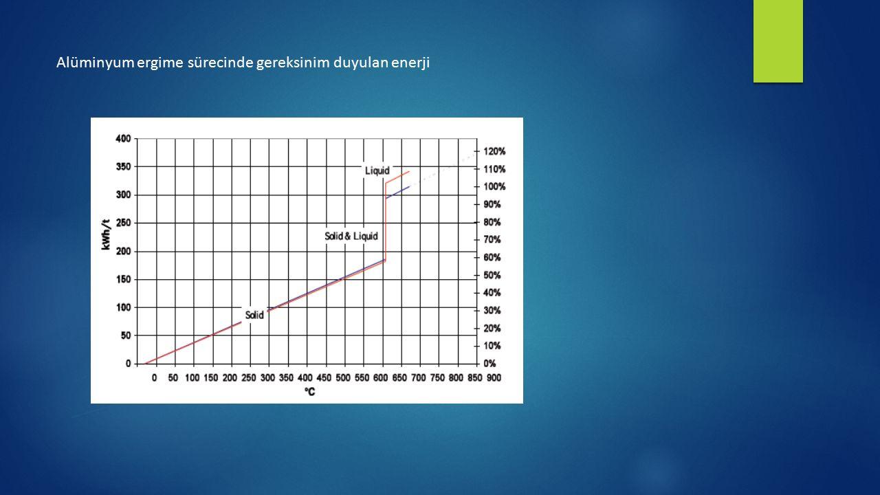 Alüminyum ergime sürecinde gereksinim duyulan enerji