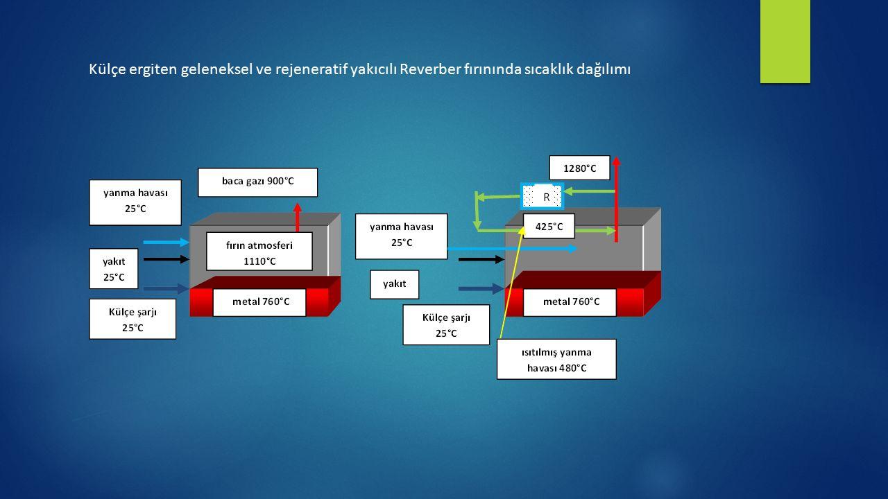 Külçe ergiten geleneksel ve rejeneratif yakıcılı Reverber fırınında sıcaklık dağılımı