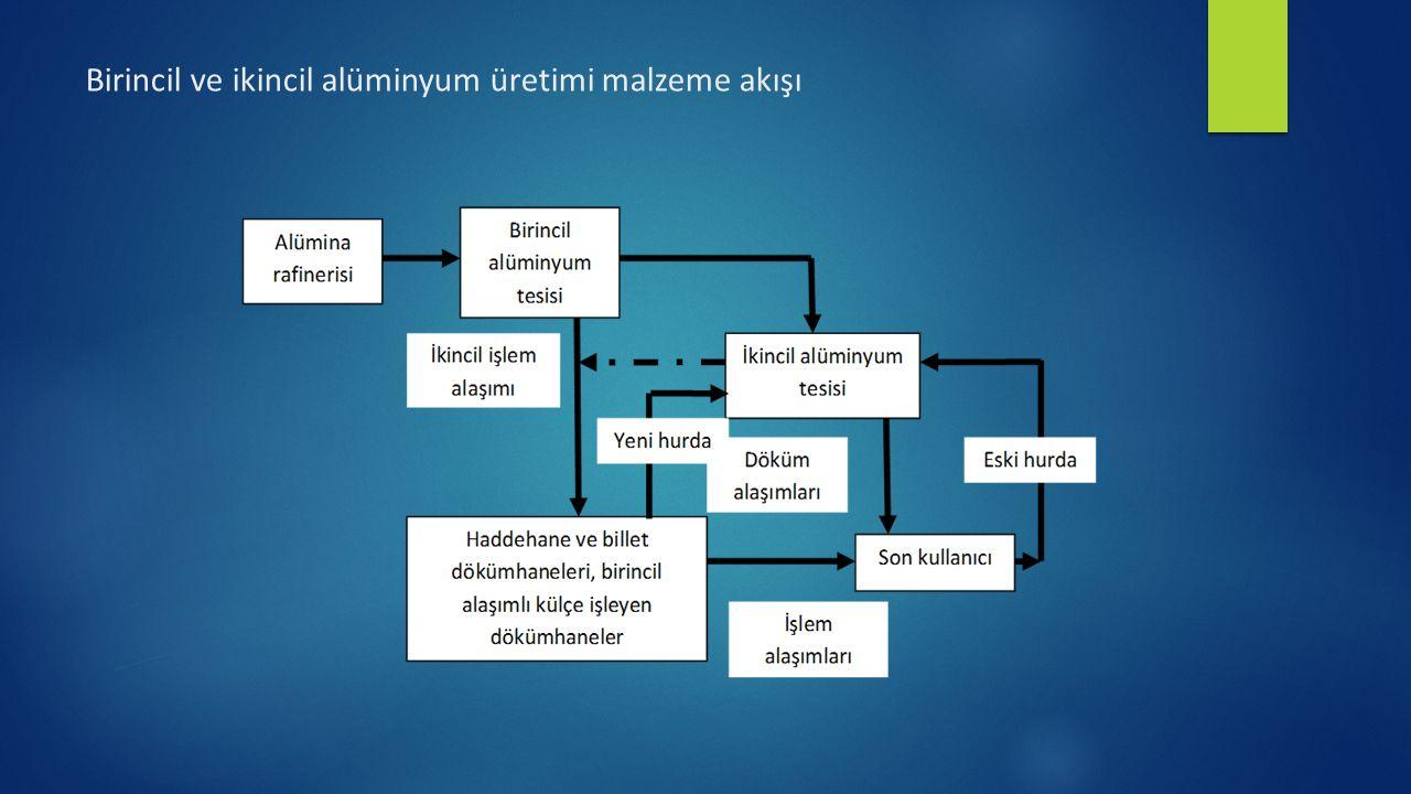 Birincil ve ikincil alüminyum üretimi malzeme akışı