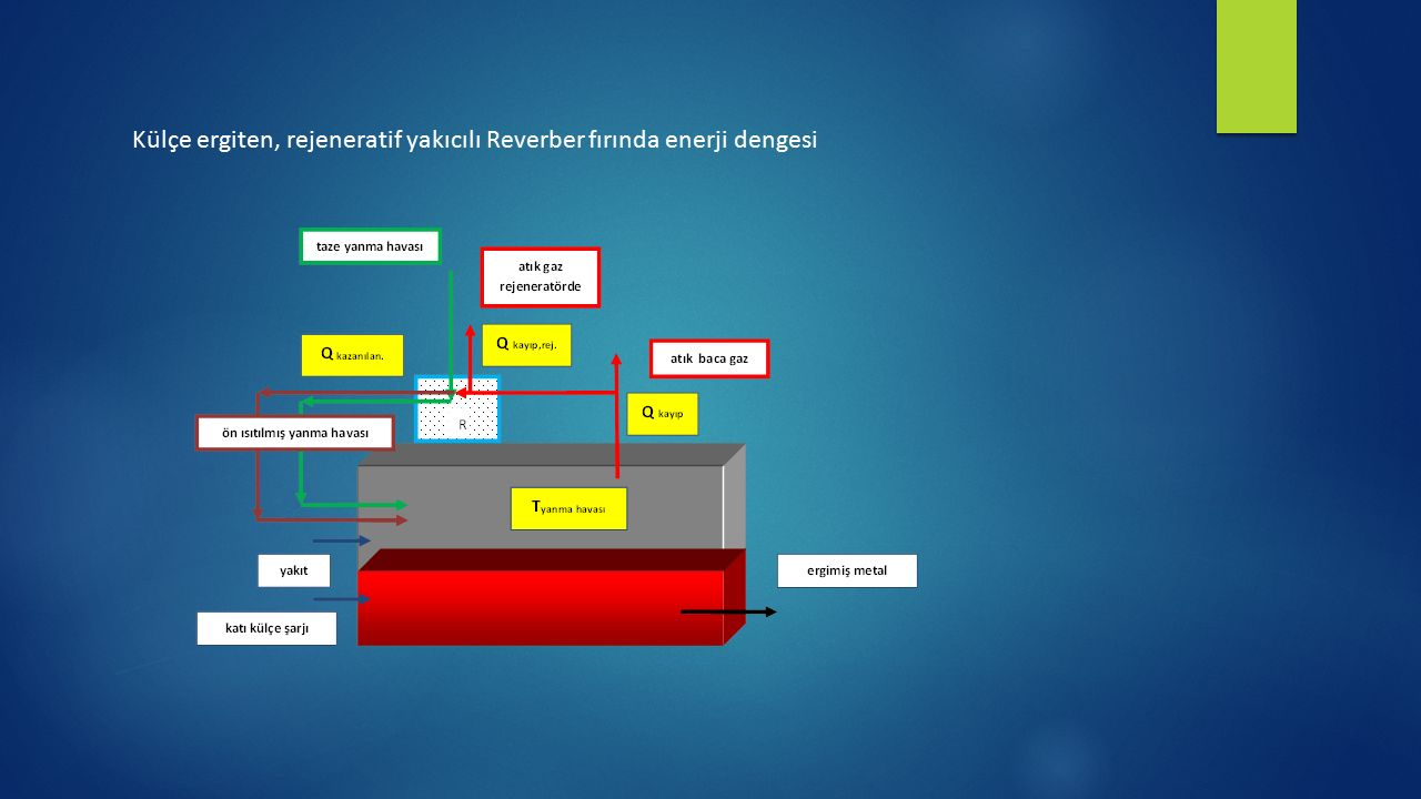 Külçe ergiten, rejeneratif yakıcılı Reverber fırında enerji dengesi