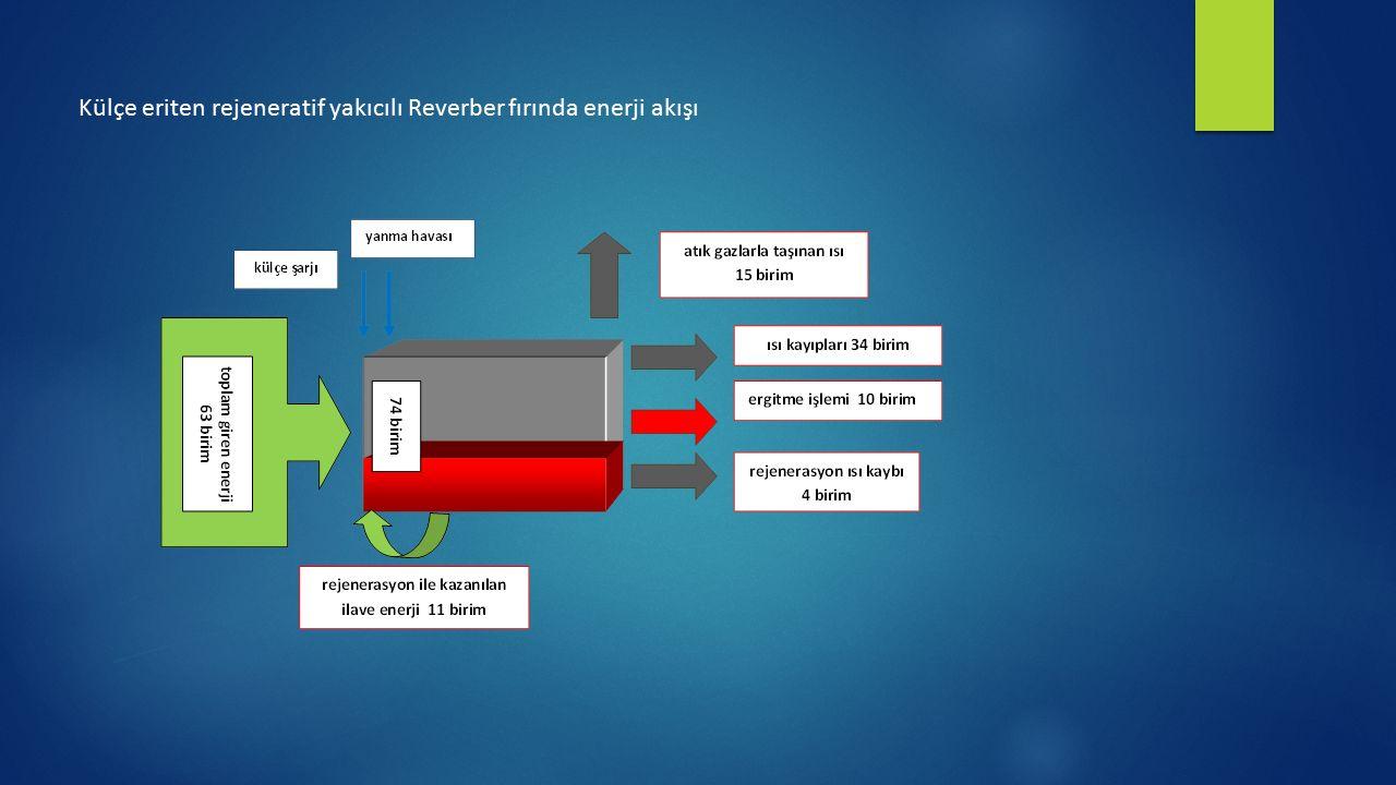Külçe eriten rejeneratif yakıcılı Reverber fırında enerji akışı