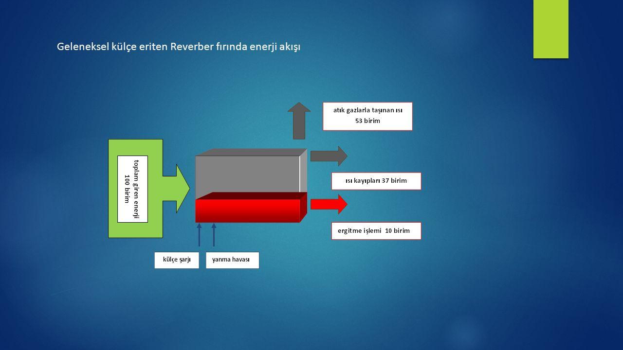 Geleneksel külçe eriten Reverber fırında enerji akışı