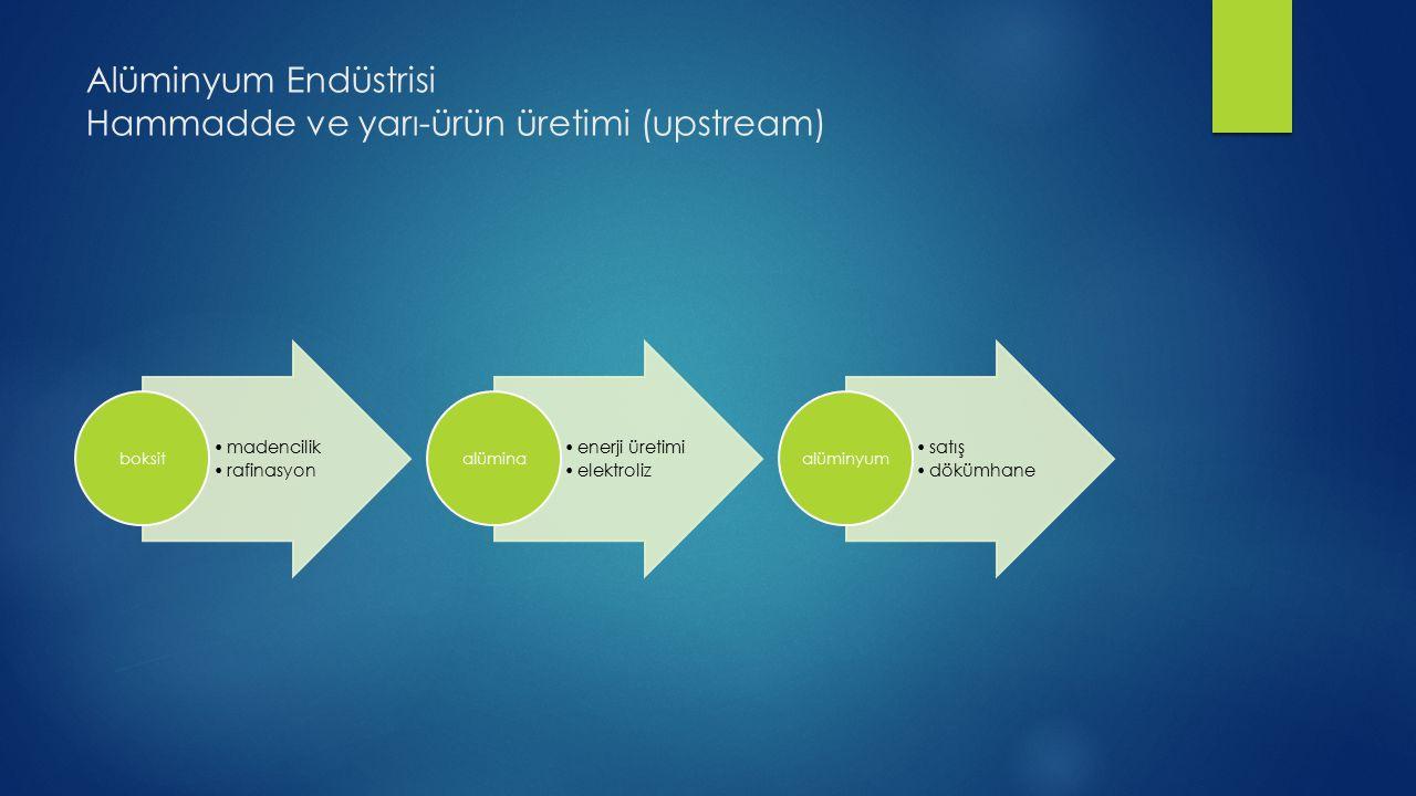 Alüminyum Endüstrisi Hammadde ve yarı-ürün üretimi (upstream)