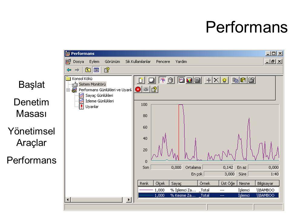 Performans Başlat Denetim Masası Yönetimsel Araçlar Performans