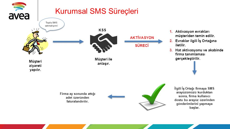 Kurumsal SMS Süreçleri