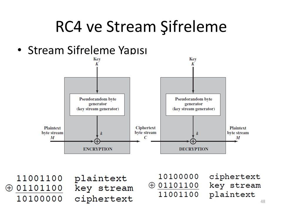 RC4 ve Stream Şifreleme Stream Şifreleme Yapısı
