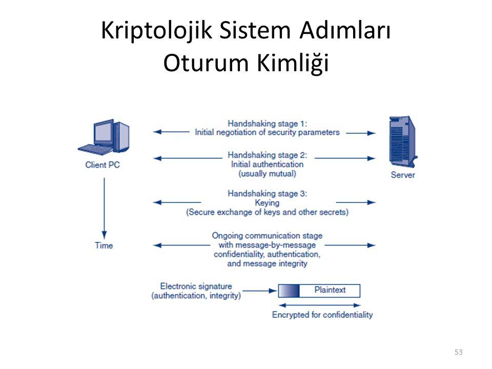 Kriptolojik Sistem Adımları Oturum Kimliği