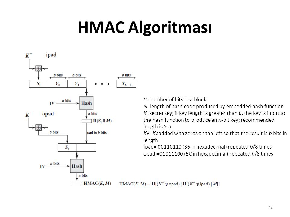 HMAC Algoritması B=number of bits in a block