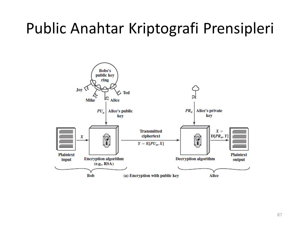 Public Anahtar Kriptografi Prensipleri