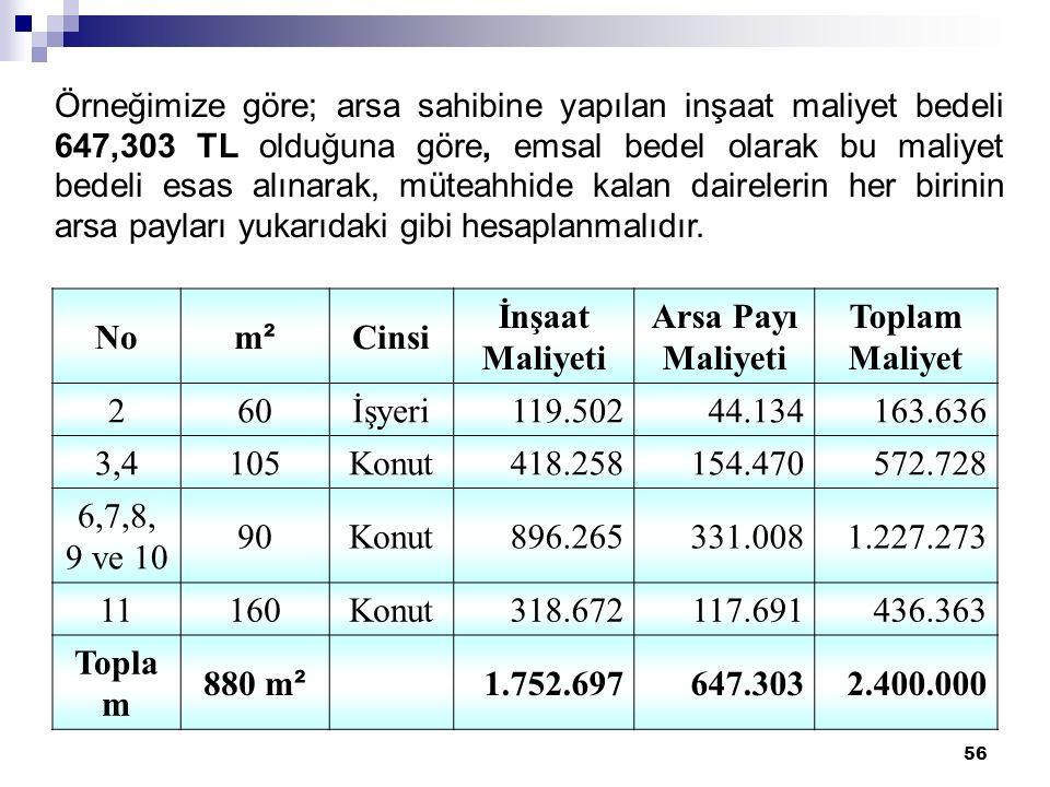 No m² Cinsi İnşaat Maliyeti Arsa Payı Maliyeti Toplam Maliyet 2 60