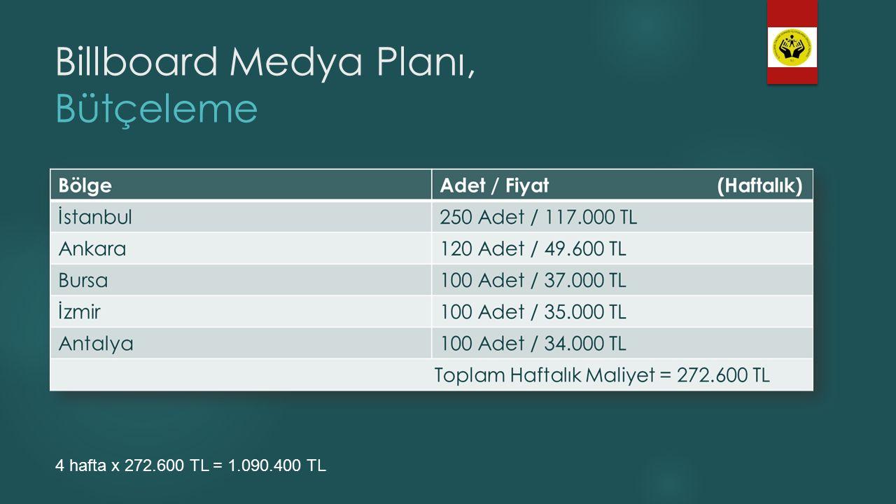 Billboard Medya Planı, Bütçeleme