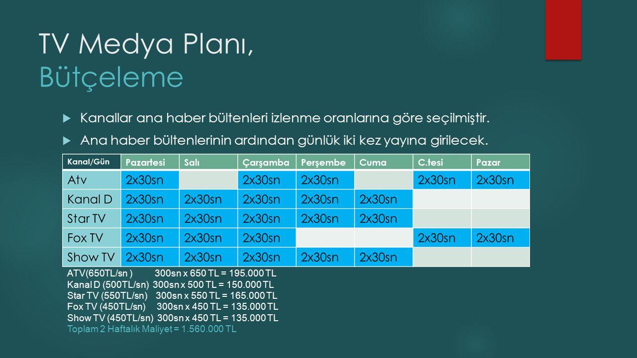 TV Medya Planı, Bütçeleme