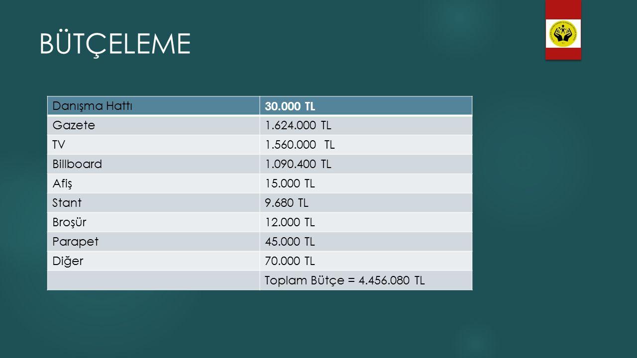 BÜTÇELEME Danışma Hattı 30.000 TL Gazete 1.624.000 TL TV 1.560.000 TL