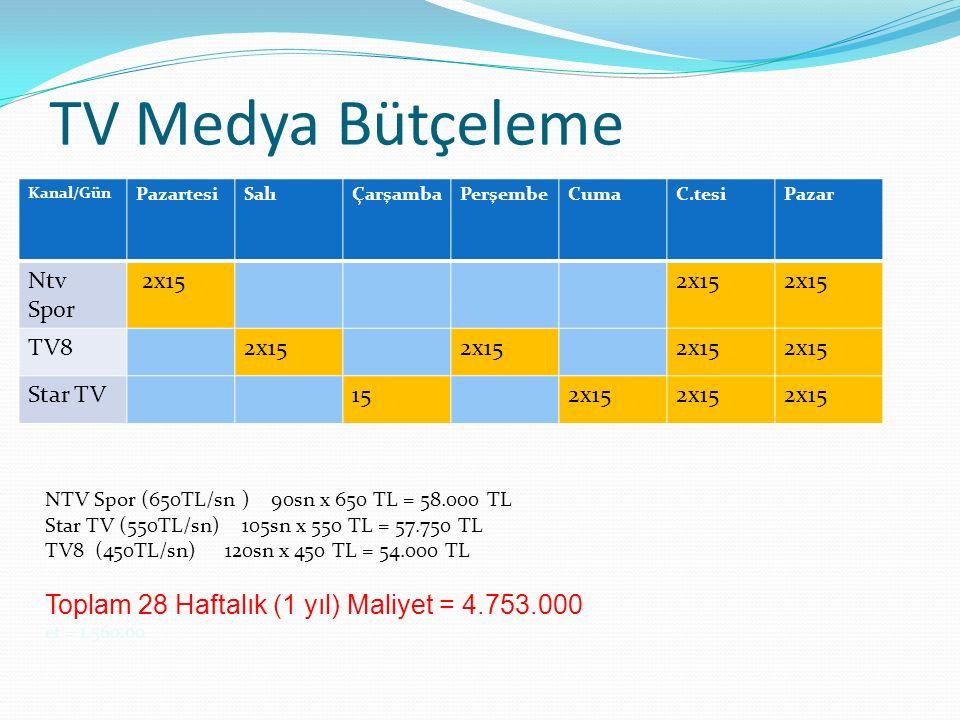 TV Medya Bütçeleme Toplam 28 Haftalık (1 yıl) Maliyet = 4.753.000