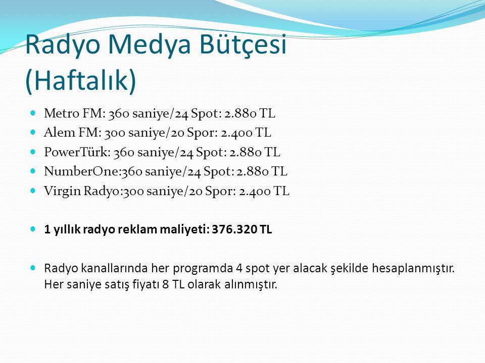 Radyo Medya Bütçesi (Haftalık)
