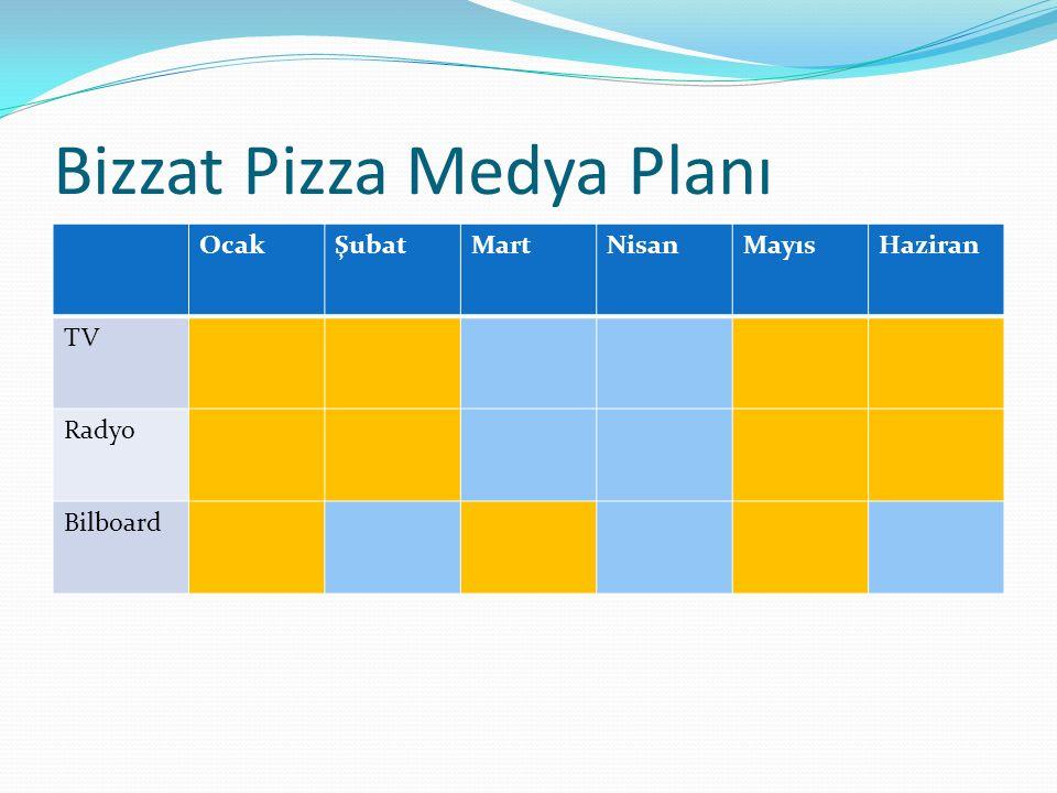 Bizzat Pizza Medya Planı