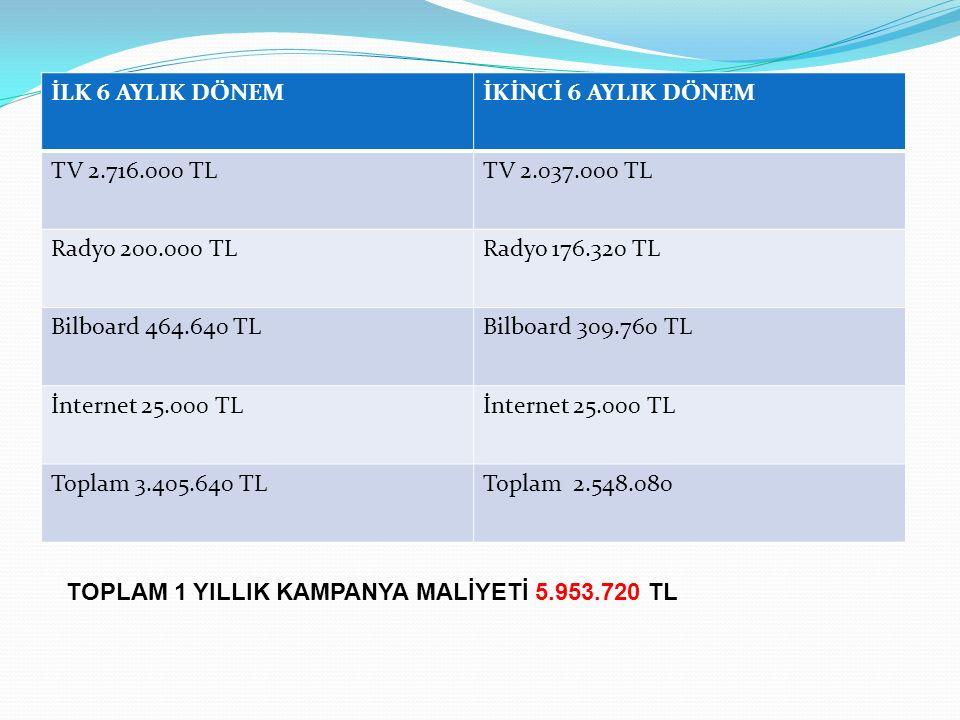 İLK 6 AYLIK DÖNEM İKİNCİ 6 AYLIK DÖNEM. TV 2.716.000 TL. TV 2.037.000 TL. Radyo 200.000 TL. Radyo 176.320 TL.
