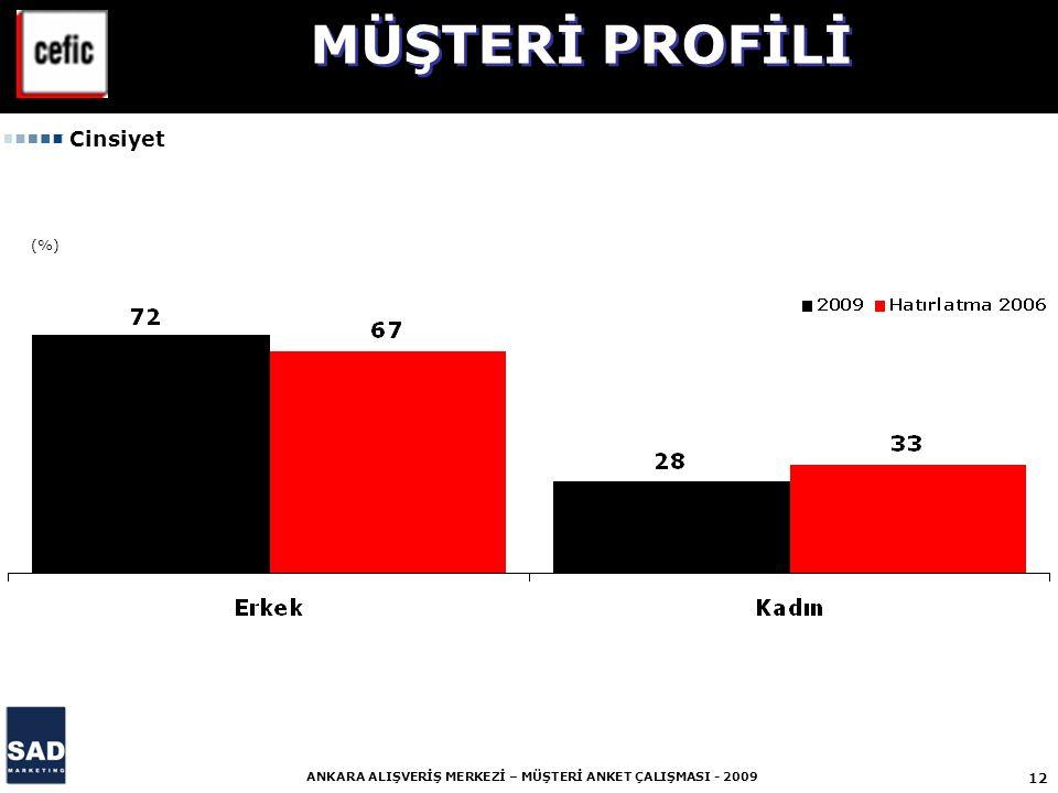 MÜŞTERİ PROFİLİ Cinsiyet (%)