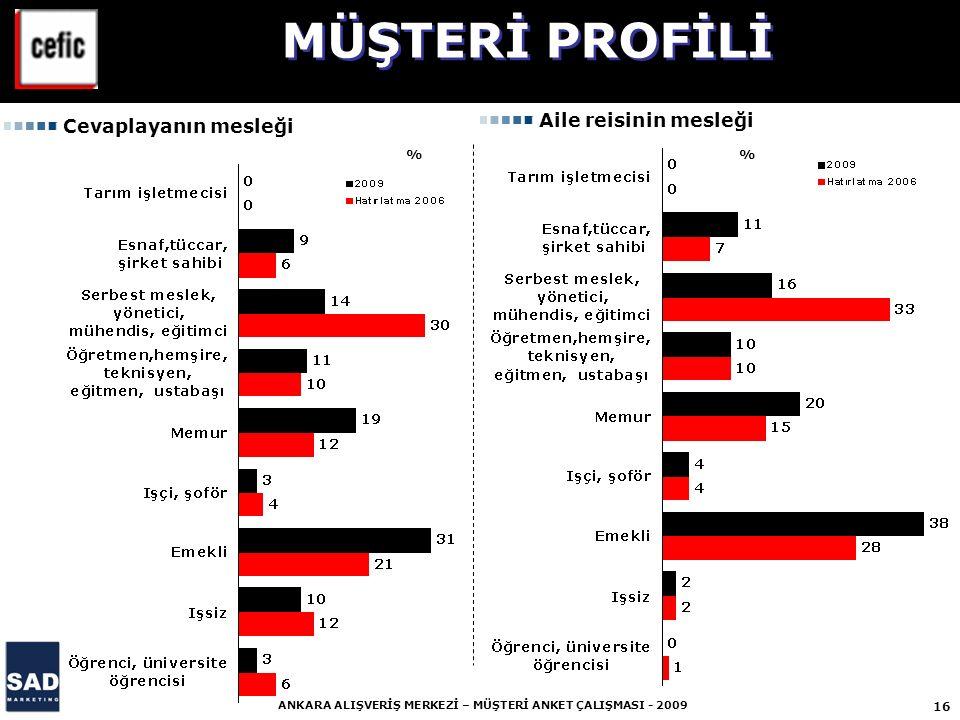 MÜŞTERİ PROFİLİ Aile reisinin mesleği Cevaplayanın mesleği % %