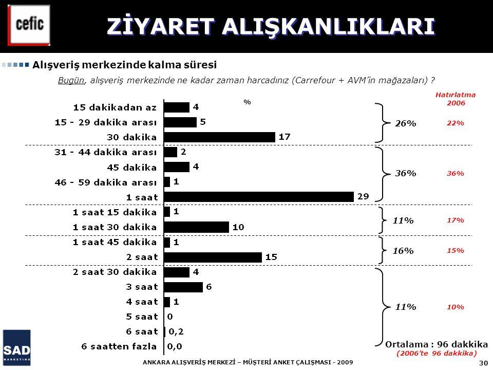 ZİYARET ALIŞKANLIKLARI Ortalama : 96 dakkika (2006'te 96 dakkika)