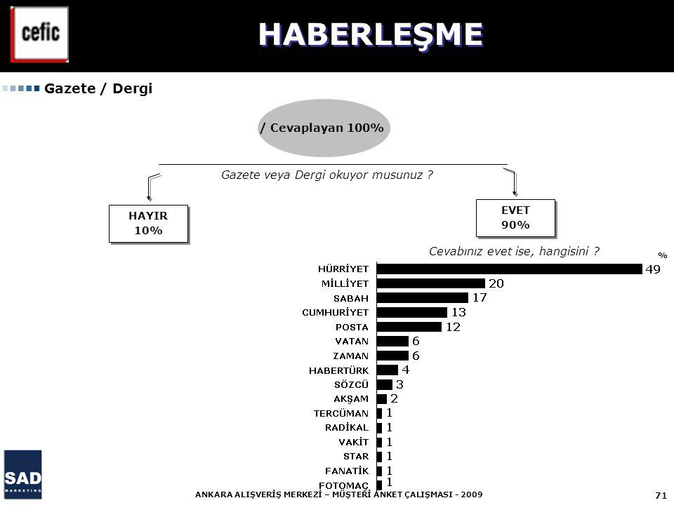 HABERLEŞME Gazete / Dergi / Cevaplayan 100%